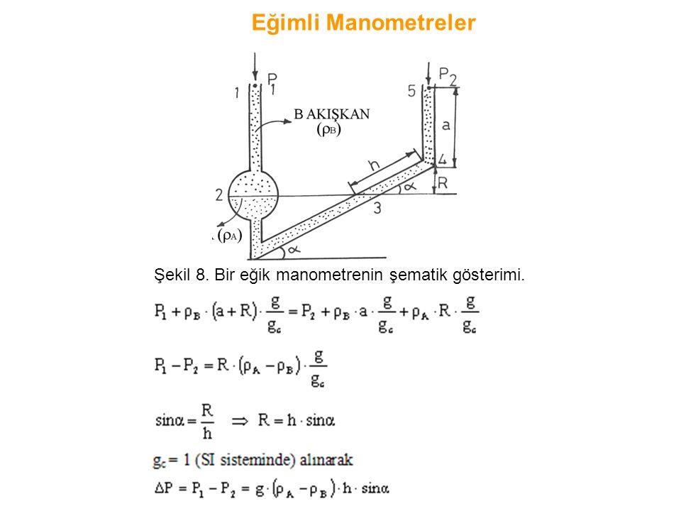 Şekil 8. Bir eğik manometrenin şematik gösterimi. Eğimli Manometreler