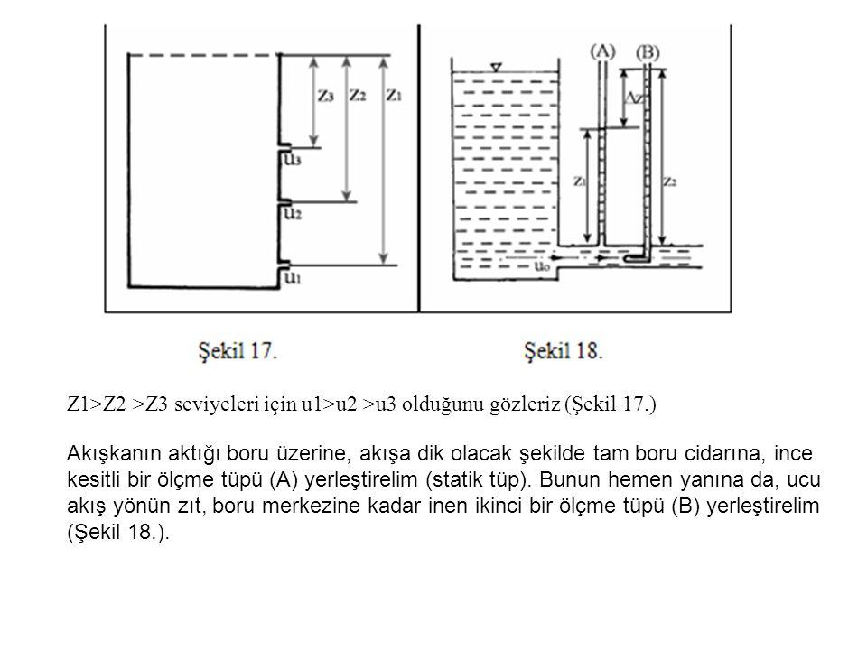 Z1>Z2 >Z3 seviyeleri için u1>u2 >u3 olduğunu gözleriz (Şekil 17.) Akışkanın aktığı boru üzerine, akışa dik olacak şekilde tam boru cidarına, ince kesitli bir ölçme tüpü (A) yerleştirelim (statik tüp).