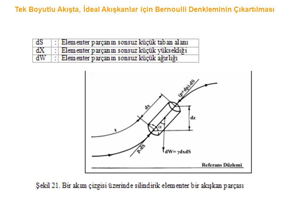 Tek Boyutlu Akışta, İdeal Akışkanlar için Bernoulli Denkleminin Çıkartılması