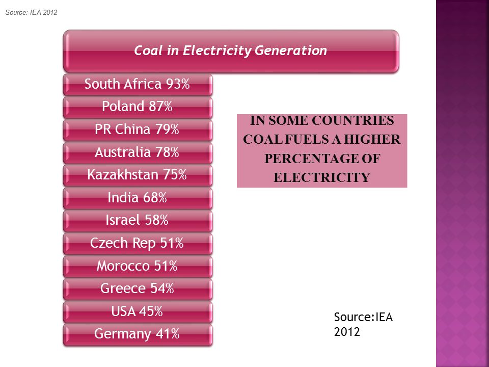 Coal in Electricity Generation South Africa 93%Poland 87%PR China 79%Australia 78%Kazakhstan 75%India 68%Israel 58%Czech Rep 51%Morocco 51%Greece 54%USA 45%Germany 41% Source:IEA 2012 IN SOME COUNTRIES COAL FUELS A HIGHER PERCENTAGE OF ELECTRICITY