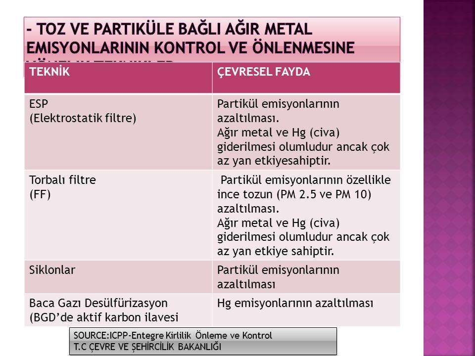TEKNİKÇEVRESEL FAYDA ESP (Elektrostatik filtre) Partikül emisyonlarının azaltılması. Ağır metal ve Hg (civa) giderilmesi olumludur ancak çok az yan et