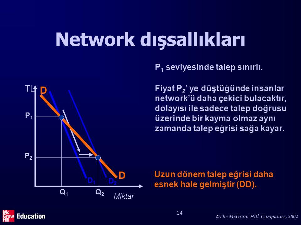 © The McGraw-Hill Companies, 2002 14 Network dışsallıkları TL Miktar D1D1 P1P1 Q1Q1 P 1 seviyesinde talep sınırlı. Fiyat P 2 ' ye düştüğünde insanlar