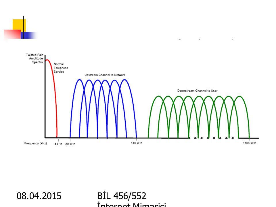 08.04.2015BİL 456/552 İnternet Mimarisi X-DSL- Digital Subscriber Line DSL aboneleri yüksek hızlardan yararlanabilir Mevcut telefon hatları kullanılab