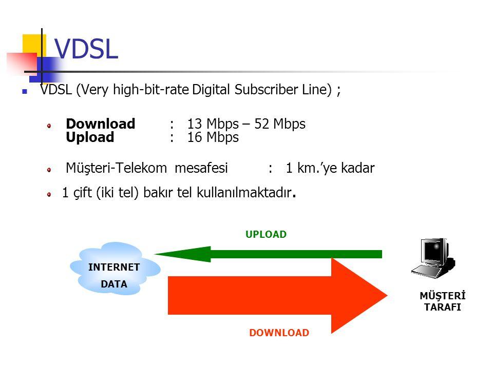 G.SHDSL G.SHDSL ; ( Symmetric high-bit-rate Digital Subscriber Line) Noktadan noktaya veri iletimi imkanı sağlar.