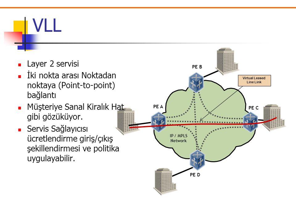 INTERNET: Genişletilmiş Internet hizmeti (Router'lar üzerinden internet hizmeti) VLL(Virtual Leased Line) Noktadan-Noktaya Devre olarak çalışır. VPLS
