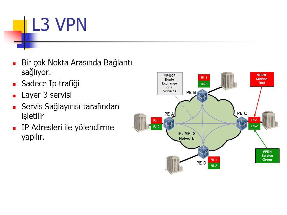 Virtual Private LAN Service (VPLS) PE A PE C PE B PE D IP / MPLS Network IP/LSP Full-Mesh VPLS Service Çok uçlu ethernet servisi Layer 2 servisi Protokol Bağımsız VPLS