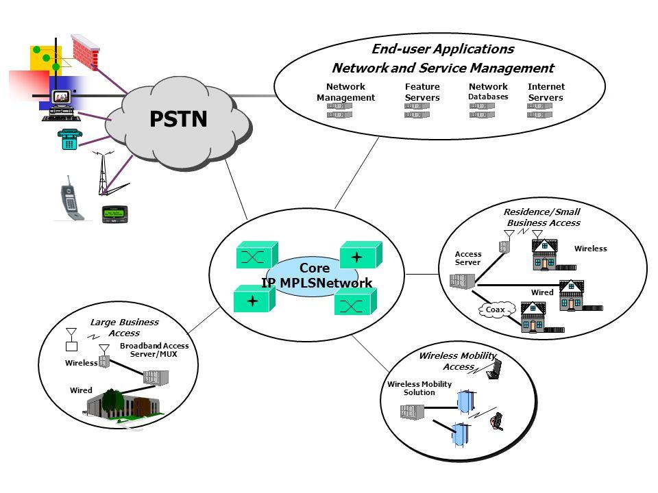 WCDMA (UMTS) (3G) Mobil ses ve data servislerinin verilebildiği bir 3G teknolojisidir.