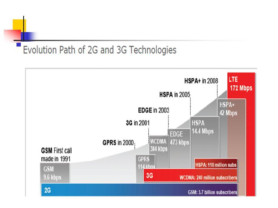 1994-19952000 2G-Voice2.5 Data3G/3.5G3.75G4G 1.Family GSM (200khz) GPRS  EDGE (200khz) UMTS  HSPA (5MHz) HSPA+LTE 2.FamilyIS-136 CDMA (1.25MHz) CDMA
