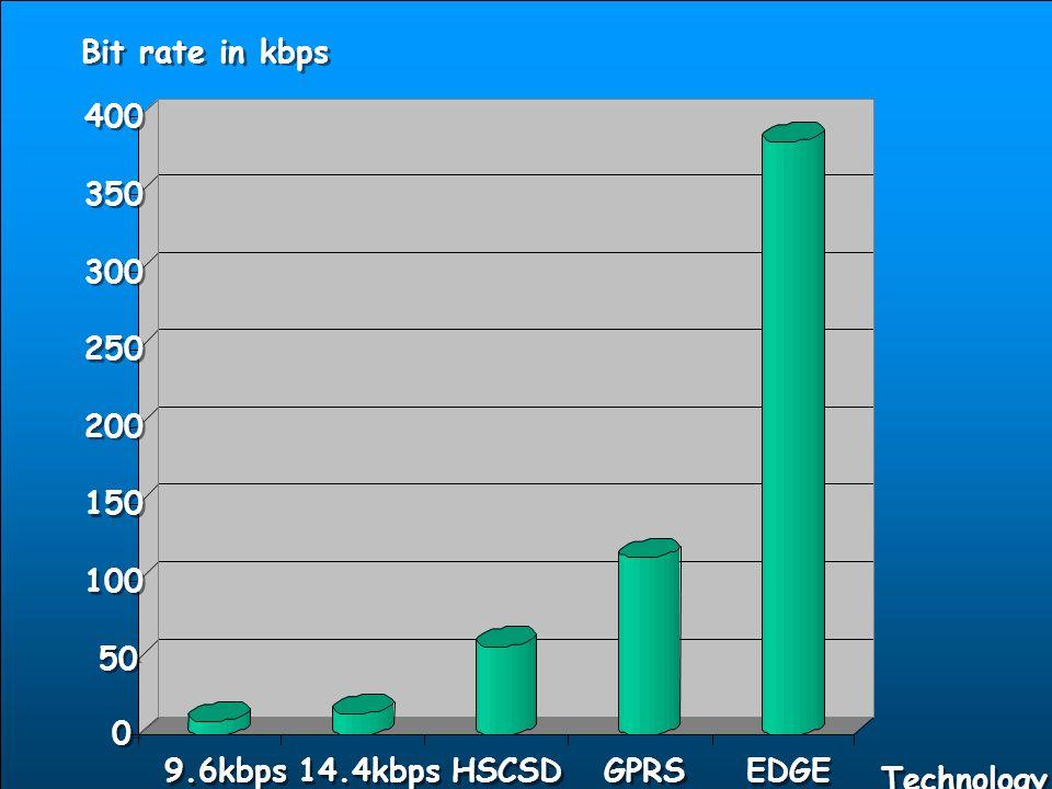 HSDPA (HIGH SPEED DOWNLINK PACKET ACCESS) 3G Sistemlerin downlink data limitini artırmak amacıyla geliştirilmiştir.