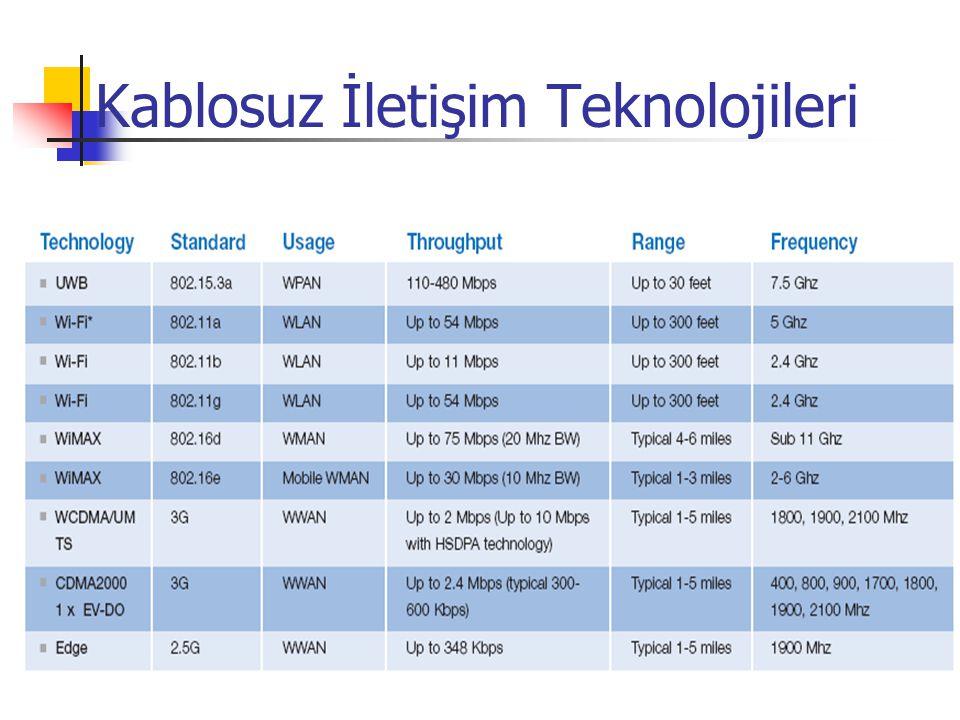 Dünyada Wi-Max Uygulamaları Yeni Zellanda Büyük boş alanların bulunduğu bir ülke Altyapıyı oluşturmak çok zor İnsanlar internet vasıtası ile dünyaya açılıyor Newyork City Şirketlere 2 Mbit'e kadar hız sağlama T1 hatları almak çok yüksek maliyetli Çok düşük maliyetli, pahalı TDM modemler gerektirmeden T1 servisi verebilme Yüksek bir binanın tepesinden birçok müşteriye ulaşabilme T1 hattının kurulması aylar sürerken, WiMAX bir iki günde bağlanabiliyor