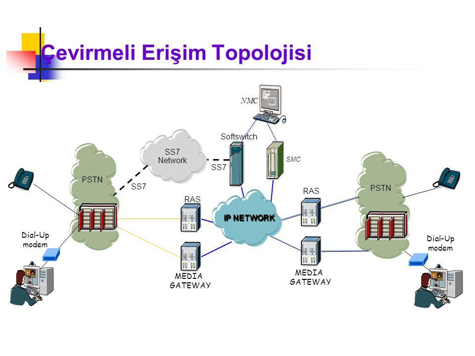 Çevirmeli Erişim Topolojisi Softswitch SS7 Network RAS MEDIA GATEWAY SS7 SMC NMC IP NETWORK PSTN Dial-Up modem PSTN Dial-Up modem IP NETWORK RAS MEDIA GATEWAY