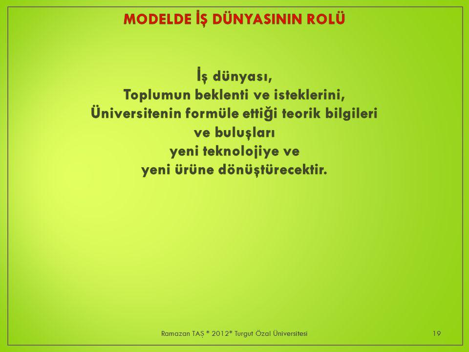 Ramazan TAŞ * 2012* Turgut Özal Üniversitesi19