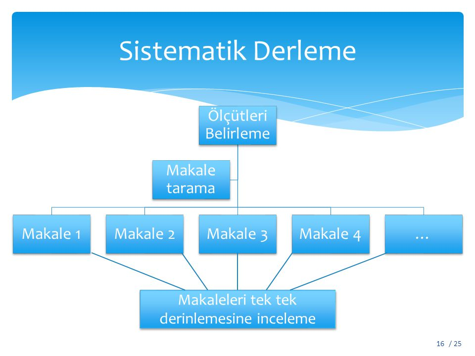 Sistematik Derleme Ölçütleri Belirleme Makale 1Makale 2Makale 3Makale 4… Makale tarama Makaleleri tek tek derinlemesine inceleme / 2516