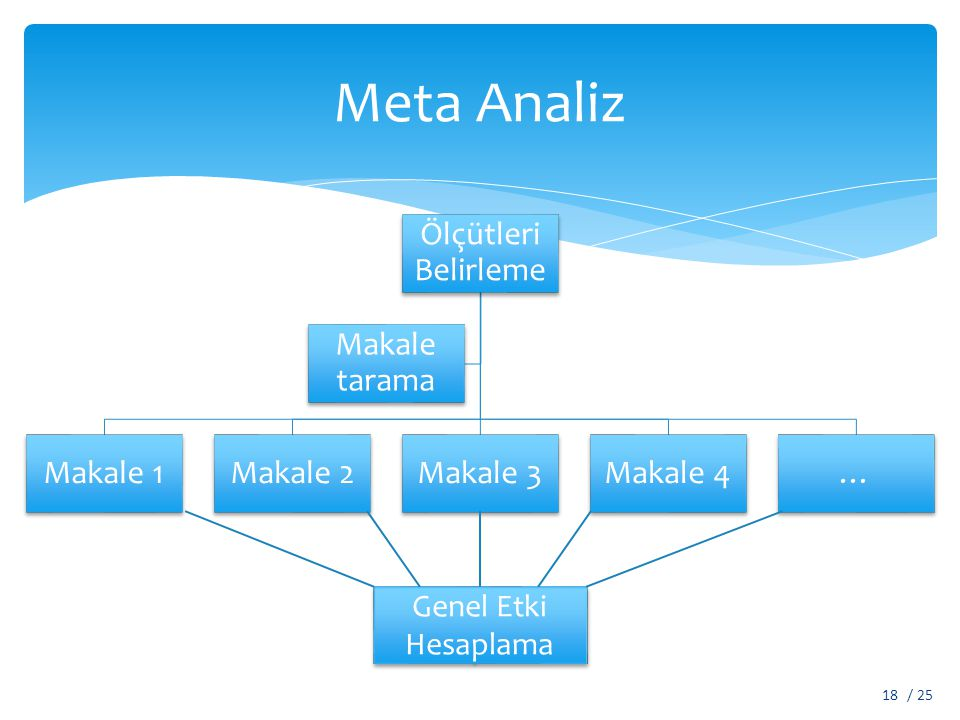 Meta Analiz Ölçütleri Belirleme Makale 1Makale 2Makale 3Makale 4… Makale tarama Genel Etki Hesaplama / 2518