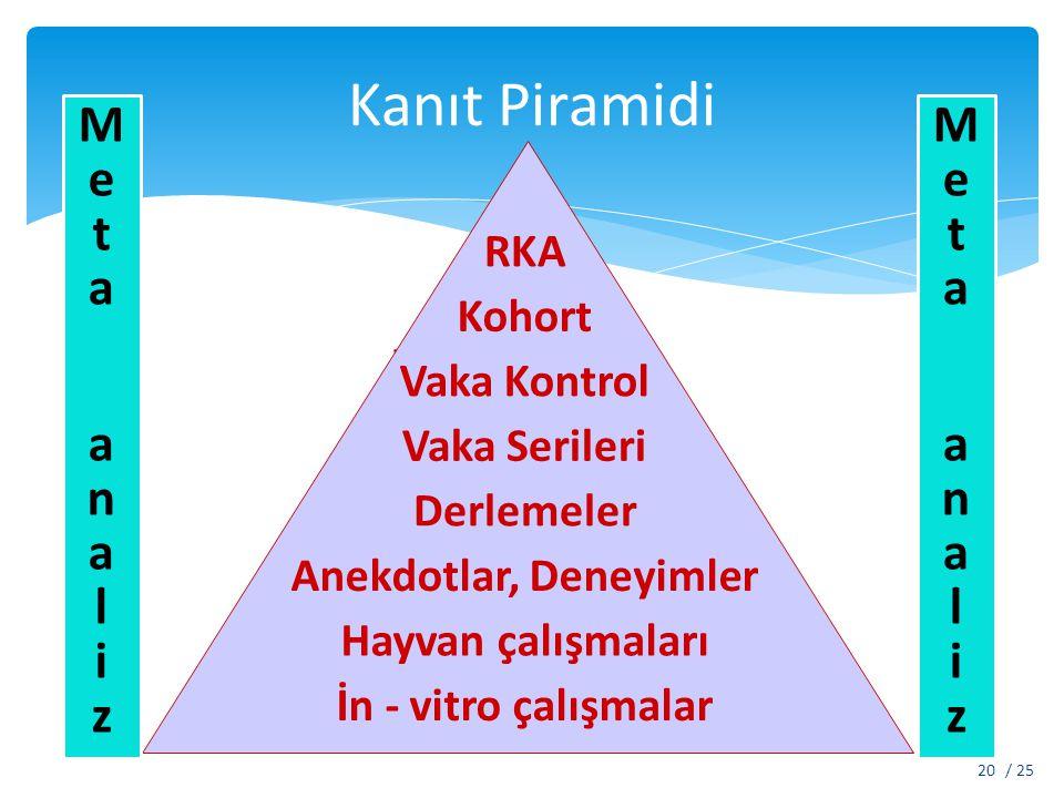 Kanıt Piramidi / 2520 RCT Cohort Vaka Control Vaka Serileri Review makaleler Anekdotlar, Deneyimler Hayvan çalışmaları İn-vitro çalışmalar RKA Kohort