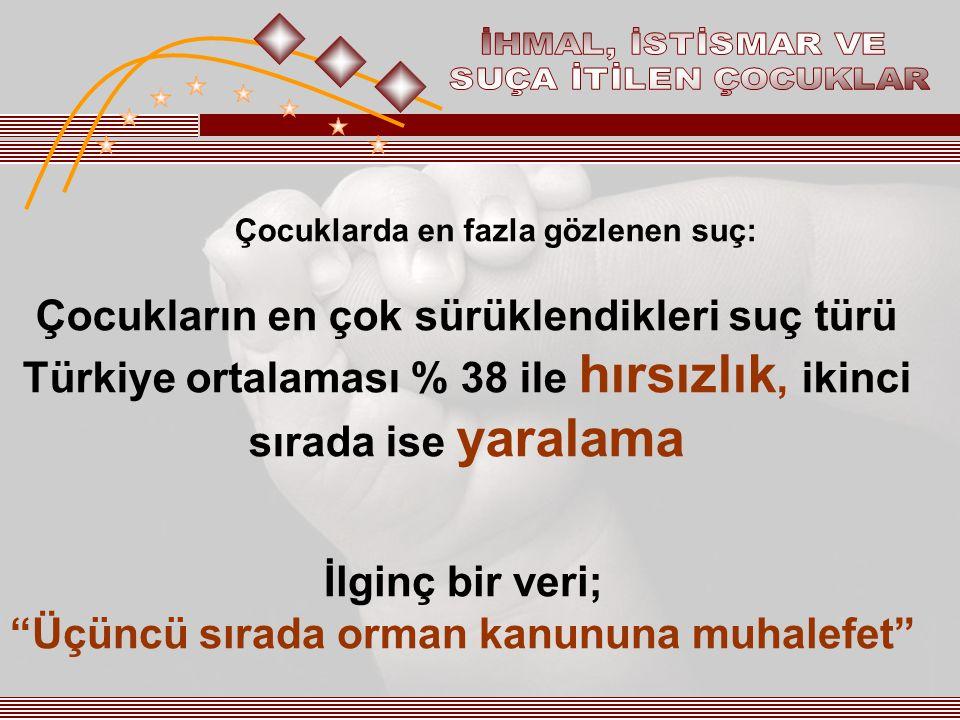 Çocuklarda en fazla gözlenen suç: Çocukların en çok sürüklendikleri suç türü Türkiye ortalaması % 38 ile hırsızlık, ikinci sırada ise yaralama İlginç bir veri; Üçüncü sırada orman kanununa muhalefet