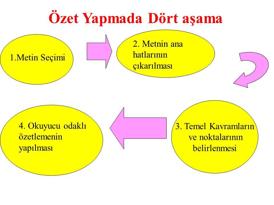 Özet Yapmada Dört aşama 3. Temel Kavramların ve noktalarının belirlenmesi 1.Metin Seçimi 2. Metnin ana hatlarının çıkarılması 4. Okuyucu odaklı özetle