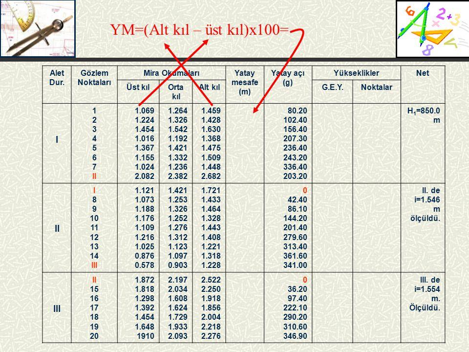 Alet Dur. Gözlem Noktaları Mira OkumalarıYatay mesafe (m) Yatay açı (g) YüksekliklerNet Üst kılOrta kıl Alt kılG.E.Y.Noktalar I 1 2 3 4 5 6 7 II 1.069