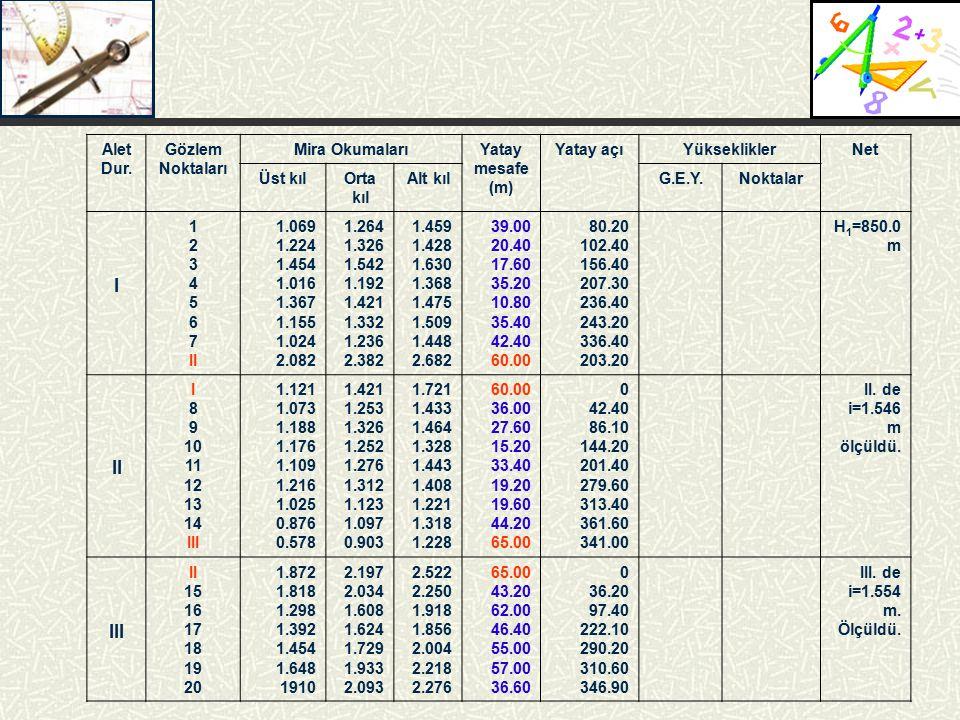 Alet Dur. Gözlem Noktaları Mira OkumalarıYatay mesafe (m) Yatay açıYüksekliklerNet Üst kılOrta kıl Alt kılG.E.Y.Noktalar I 1 2 3 4 5 6 7 II 1.069 1.22