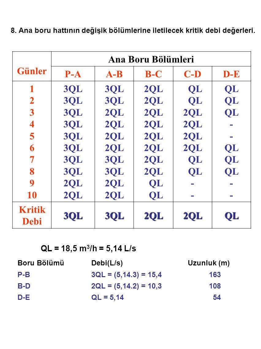 8. Ana boru hattının değişik bölümlerine iletilecek kritik debi değerleri. Günler Ana Boru Bölümleri P-AA-BB-CC-DD-E 1 2 3 4 5 6 7 8 9 10 3QL 2QL 3QL