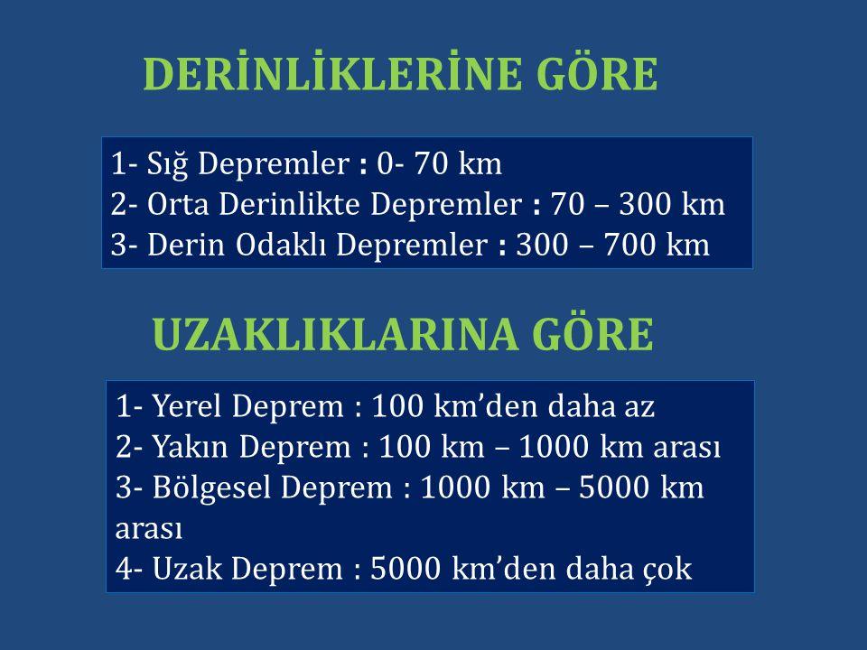 1- Sığ Depremler : 0- 70 km 2- Orta Derinlikte Depremler : 70 – 300 km 3- Derin Odaklı Depremler : 300 – 700 km DERİNLİKLERİNE GÖRE 1- Yerel Deprem : 100 km'den daha az 2- Yakın Deprem : 100 km – 1000 km arası 3- Bölgesel Deprem : 1000 km – 5000 km arası 4- Uzak Deprem : 5000 km'den daha çok UZAKLIKLARINA GÖRE