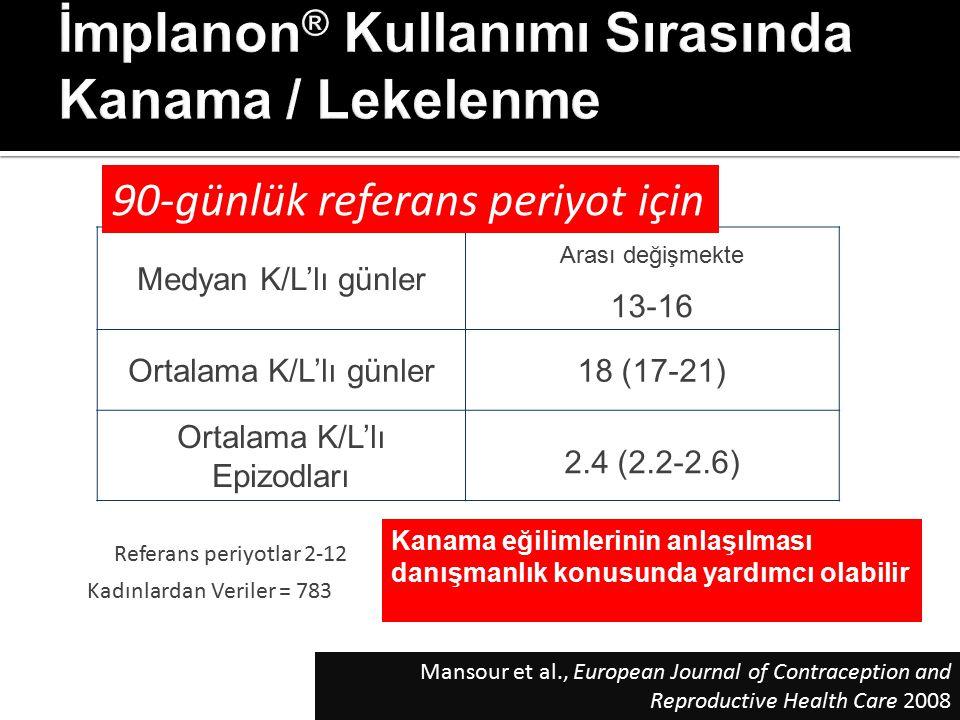 Medyan K/L'lı günler Arası değişmekte 13-16 Ortalama K/L'lı günler18 (17-21) Ortalama K/L'lı Epizodları 2.4 (2.2-2.6) Referans periyotlar 2-12 Kadınla