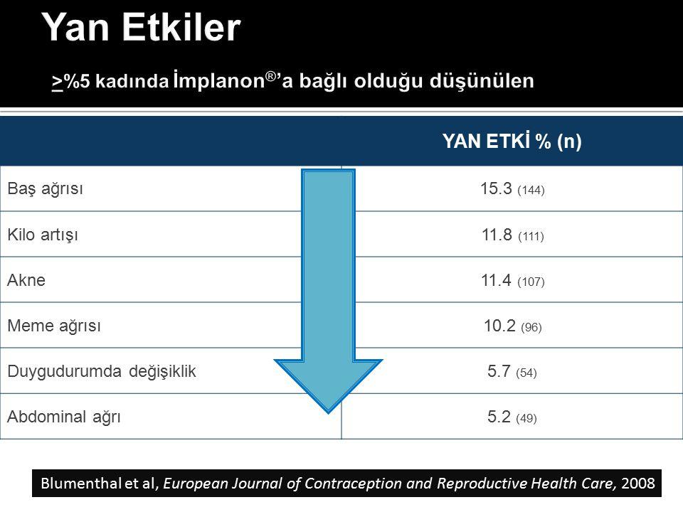 YAN ETKİ % (n) Baş ağrısı15.3 (144) Kilo artışı11.8 (111) Akne11.4 (107) Meme ağrısı10.2 (96) Duygudurumda değişiklik5.7 (54) Abdominal ağrı5.2 (49) B