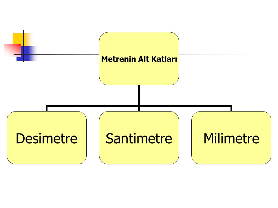Metrenin Alt Katları DesimetreSantimetreMilimetre
