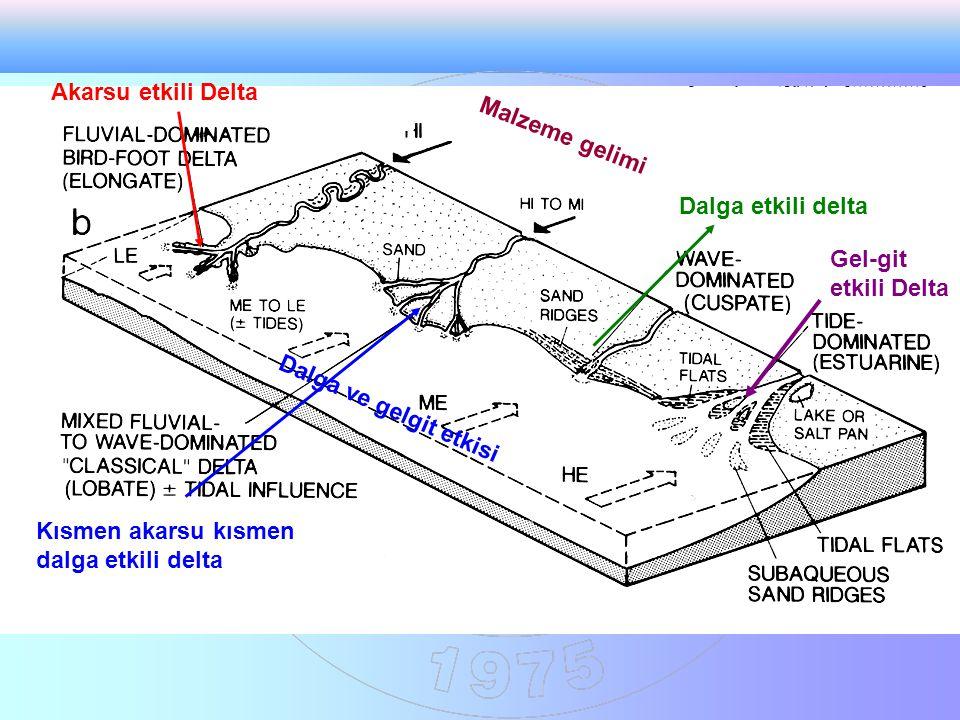 Akarsu etkili Delta Kısmen akarsu kısmen dalga etkili delta Dalga etkili delta Gel-git etkili Delta Malzeme gelimi Dalga ve gelgit etkisi