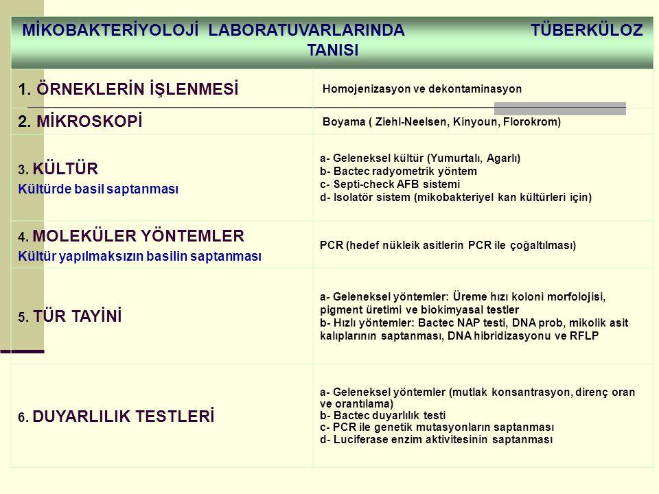 MİKOBAKTERİYOLOJİ LABORATUVARLARINDA TÜBERKÜLOZ TANISI 1.