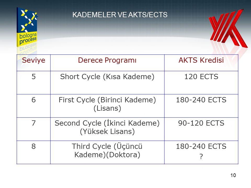 10 SeviyeDerece ProgramıAKTS Kredisi 5Short Cycle (Kısa Kademe)120 ECTS 6First Cycle (Birinci Kademe) (Lisans) 180-240 ECTS 7Second Cycle (İkinci Kade