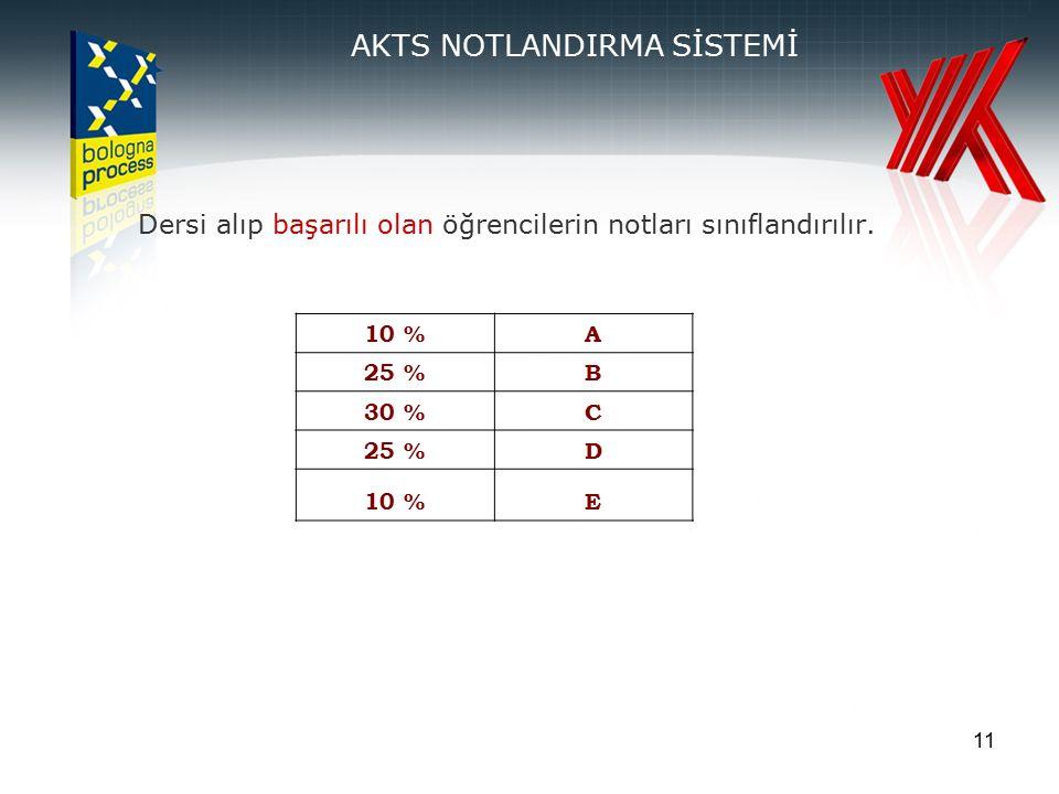 11 AKTS NOTLANDIRMA SİSTEMİ Dersi alıp başarılı olan öğrencilerin notları sınıflandırılır. 10 %A 25 %B 30 %C 25 %D 10 %E