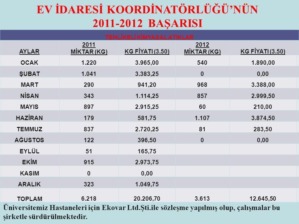 EV İDARESİ KOORDİNATÖRLÜĞÜ'NÜN 2011-2012 BAŞARISI TEHLİKELİ KİMYASAL ATIKLAR AYLAR 2011 MİKTAR (KG)KG FİYATI (3.50) 2012 MİKTAR (KG)KG FİYATI (3.50) O