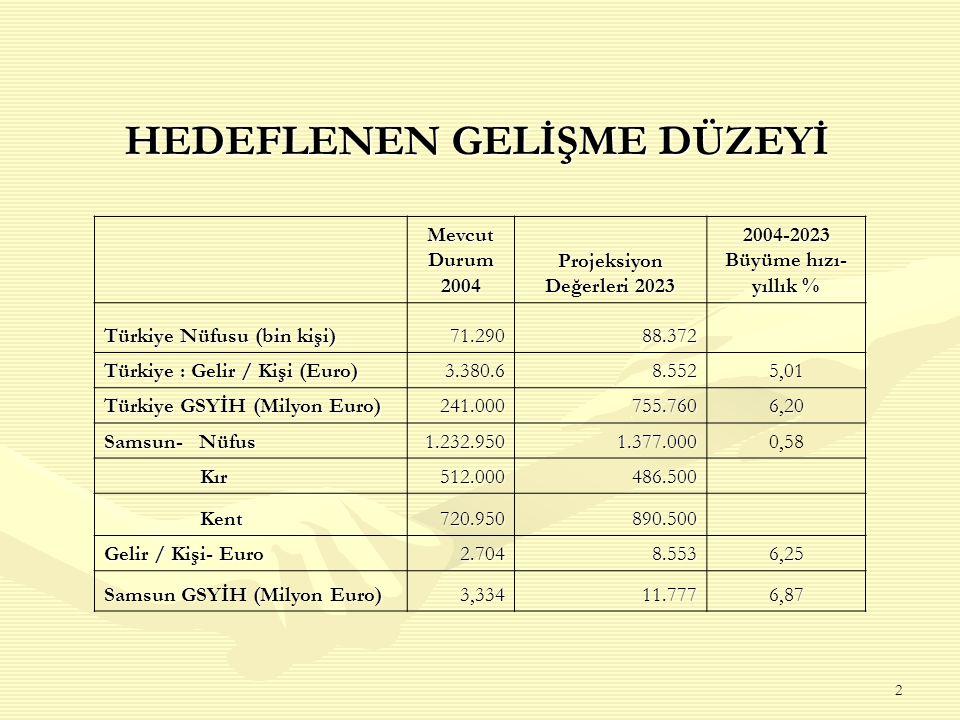 2 HEDEFLENEN GELİŞME DÜZEYİ Mevcut Durum 2004 Projeksiyon Değerleri 2023 2004-2023 Büyüme hızı- yıllık % Türkiye Nüfusu (bin kişi) 71.29088.372 Türkiye : Gelir / Kişi (Euro) 3.380.68.5525,01 Türkiye GSYİH (Milyon Euro) 241.000755.7606,20 Samsun- Nüfus 1.232.9501.377.0000,58 Kır Kır512.000486.500 Kent Kent720.950 890.500 Gelir / Kişi- Euro 2.704 8.5536,25 Samsun GSYİH (Milyon Euro) 3,33411.7776,87