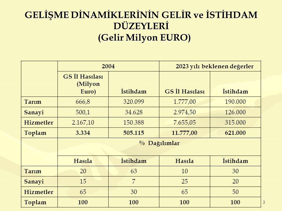 3 2004 2023 yılı beklenen değerler GS İl Hasılası (Milyon Euro)İstihdamGS İl Hasılasıİstihdam Tarım 666,8320.0991.777,00190.000 Sanayi 500,134.6282.974,50126.000 Hizmetler 2.167,10150.3887.655,05315.000 Toplam3.334505.11511.777,00621.000 % Dağılımlar HasılaİstihdamHasılaİstihdam Tarım 20631030 Sanayi 1572520 Hizmetler 65306550 Toplam100 GELİŞME DİNAMİKLERİNİN GELİR ve İSTİHDAM DÜZEYLERİ (Gelir Milyon EURO)