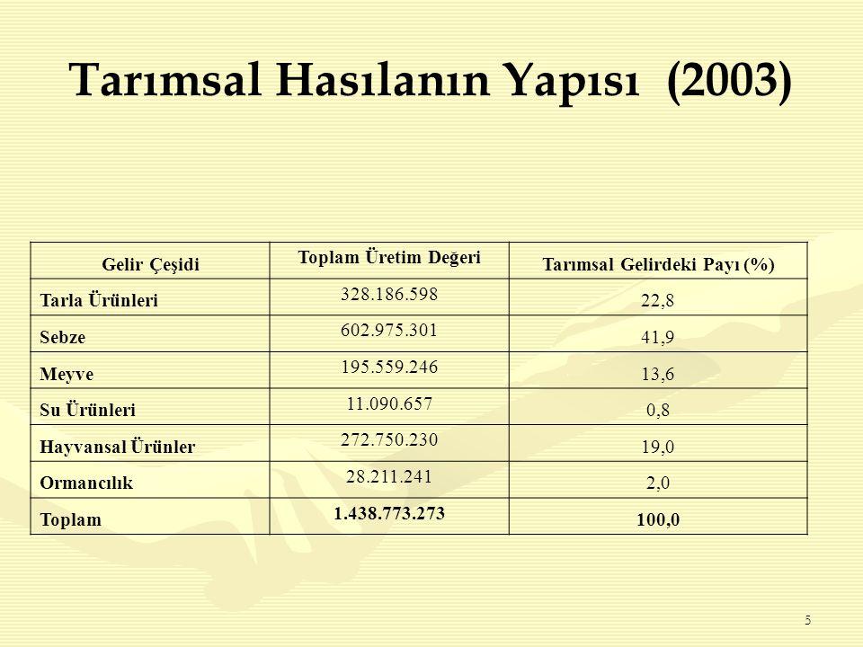 5 Tarımsal Hasılanın Yapısı (2003) Gelir Çeşidi Toplam Üretim Değeri Tarımsal Gelirdeki Payı (%) Tarla Ürünleri 328.186.598 22,8 Sebze 602.975.301 41,9 Meyve 195.559.246 13,6 Su Ürünleri 11.090.657 0,8 Hayvansal Ürünler 272.750.230 19,0 Ormancılık 28.211.241 2,0 Toplam 1.438.773.273 100,0