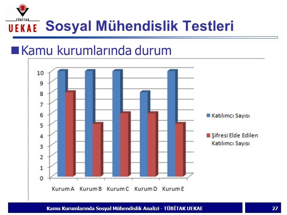 Sosyal Mühendislik Testleri 27Kamu Kurumlarında Sosyal Mühendislik Analizi - TÜBİTAK UEKAE Kamu kurumlarında durum