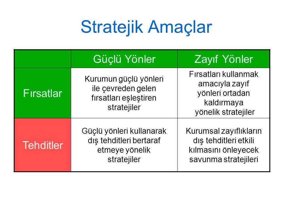 Stratejik Amaçlar Güçlü YönlerZayıf Yönler Fırsatlar Kurumun güçlü yönleri ile çevreden gelen fırsatları eşleştiren stratejiler Fırsatları kullanmak a