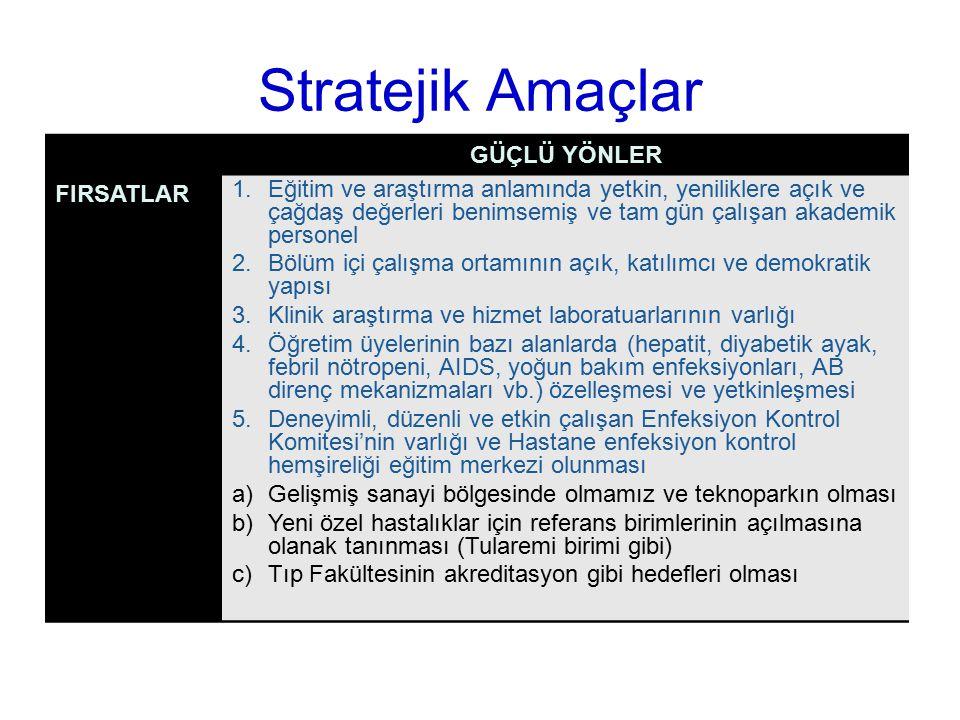 Stratejik Amaçlar GÜÇLÜ YÖNLER FIRSATLAR 1.Eğitim ve araştırma anlamında yetkin, yeniliklere açık ve çağdaş değerleri benimsemiş ve tam gün çalışan ak