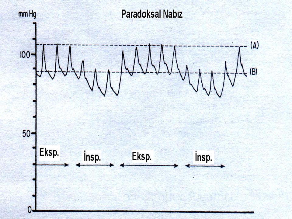 Nabzın şiddet ve şekline göre çeşitleri 1-Sıçrayıcı nabız (Corigan nabzı,pulsus magnus); –Nabız trasesinde çıkan kolun dikleşmesi (nabız yükseliş hızının artması) ile karakterizedir.