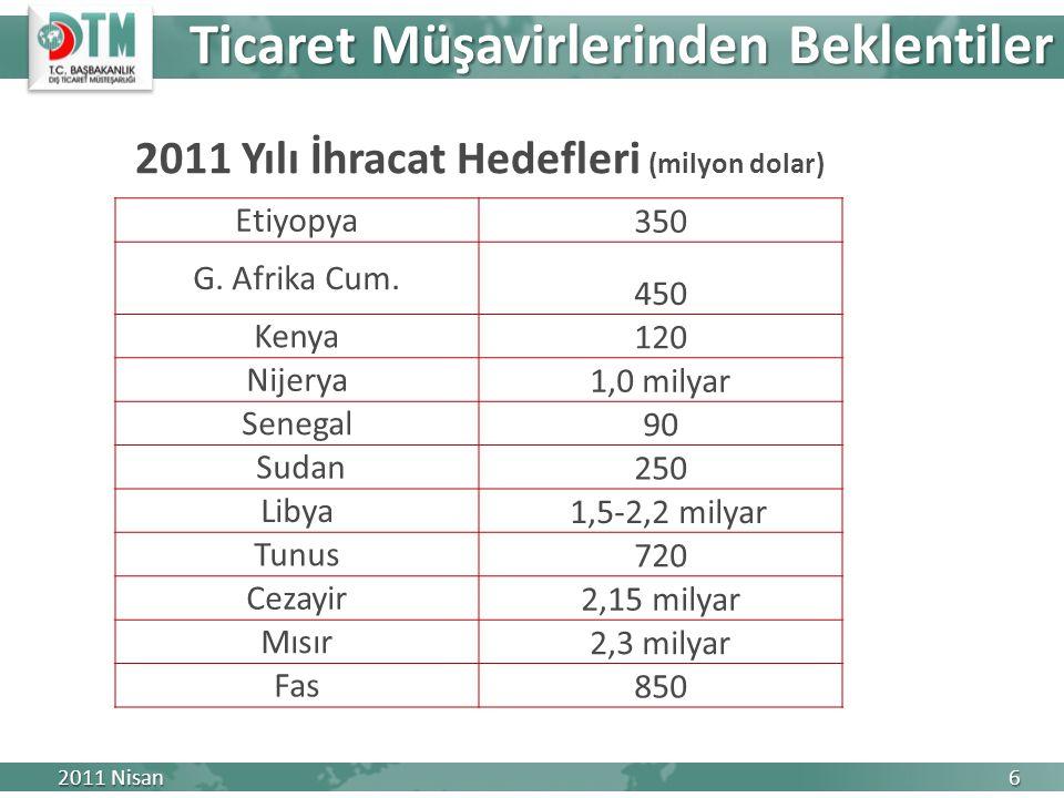 Ticaret Müşavirlerinden Beklentiler 2011 Nisan 6 2011 Yılı İhracat Hedefleri (milyon dolar) Etiyopya 350 G.