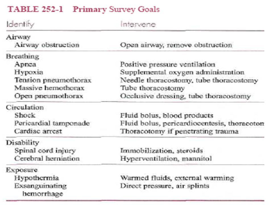 Travma resusitasyon öncelikleri Erişkin yaralanmalarından farklı değil. Primer bakı; Hayat kurtarıcı müdahaleler tanı, tedavi et Sekonder bakı; diğer
