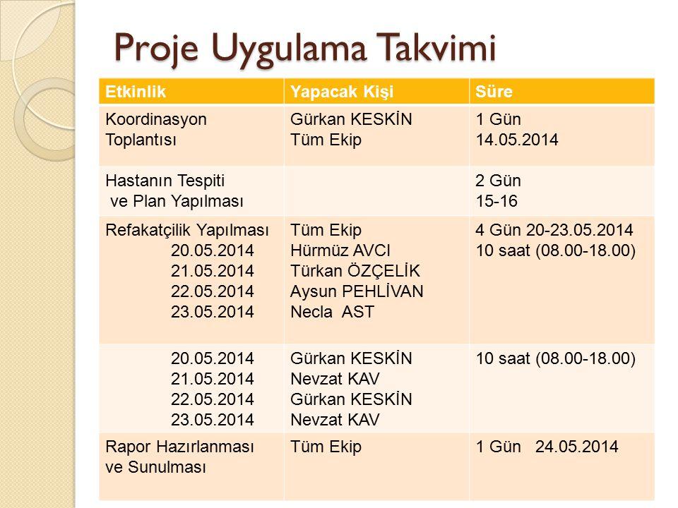 Proje Uygulama Takvimi EtkinlikYapacak KişiSüre Koordinasyon Toplantısı Gürkan KESKİN Tüm Ekip 1 Gün 14.05.2014 Hastanın Tespiti ve Plan Yapılması 2 G