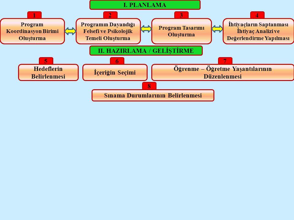 I.PLANLAMA Program Koordinasyon Birimi Oluşturma II.