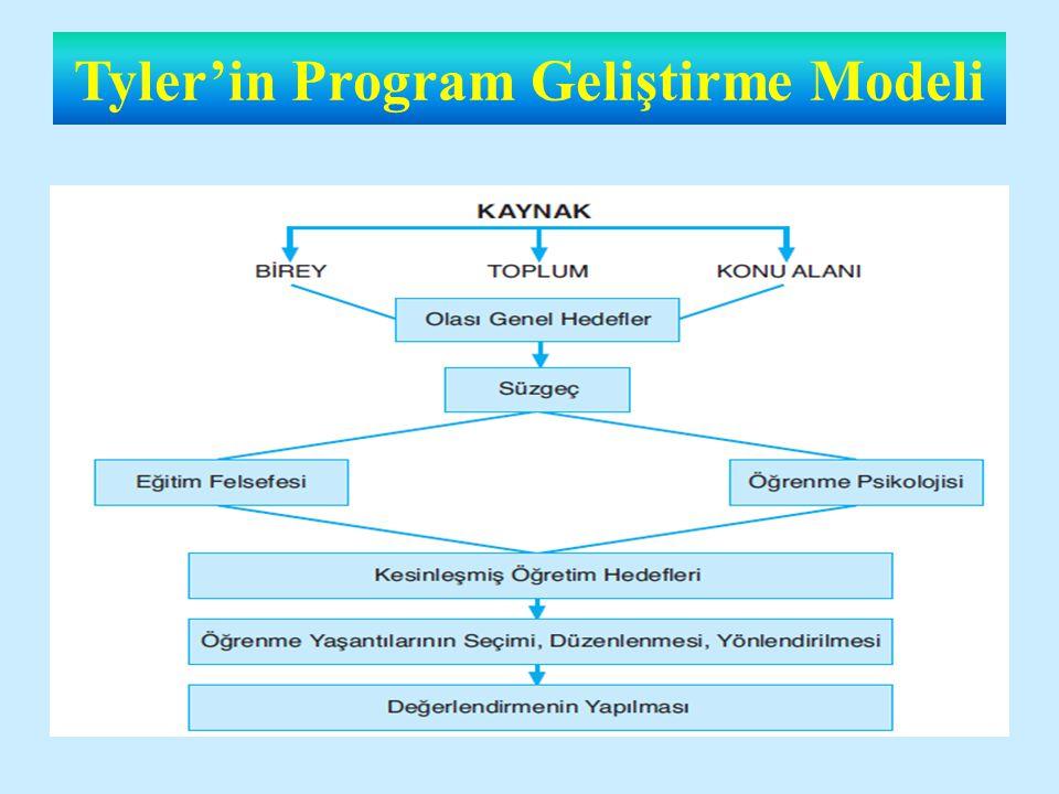 Tyler'in Program Geliştirme Modeli