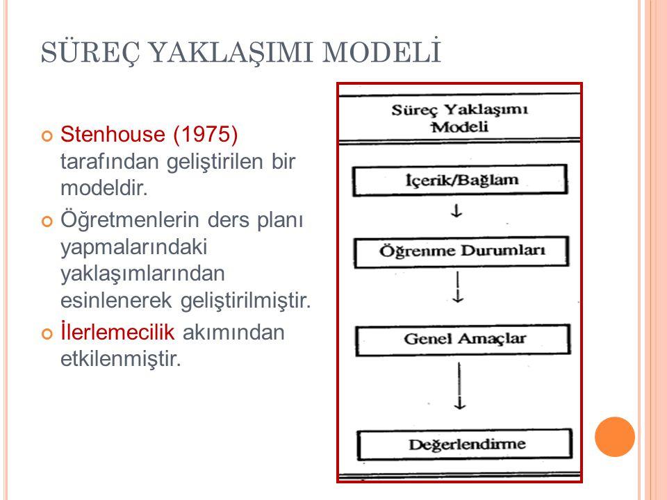 SÜREÇ YAKLAŞIMI MODELİ Stenhouse (1975) tarafından geliştirilen bir modeldir. Öğretmenlerin ders planı yapmalarındaki yaklaşımlarından esinlenerek gel