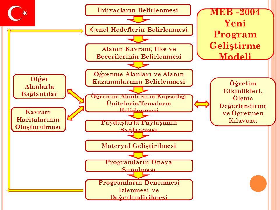 İhtiyaçların Belirlenmesi Genel Hedeflerin Belirlenmesi Alanın Kavram, İlke ve Becerilerinin Belirlenmesi Öğrenme Alanları ve Alanın Kazanımlarının Be