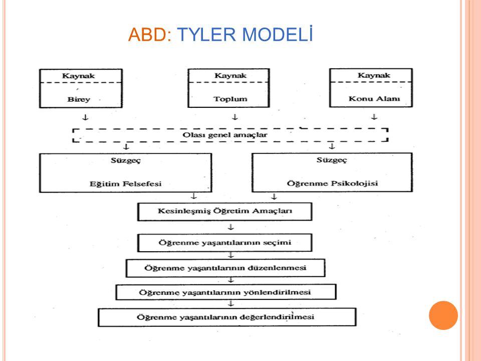  Taba ve Tyler modellerinin ortak yönleri ele alınarak geliştirilen rasyonel bir planlamadır.