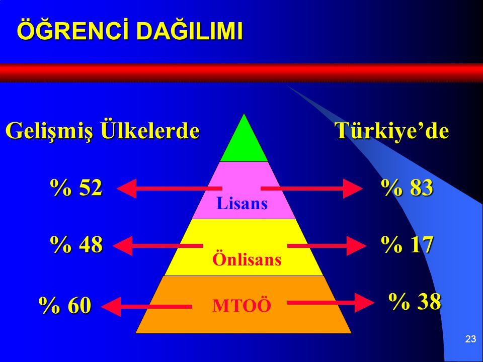 23 ÖĞRENCİ DAĞILIMI Gelişmiş Ülkelerde Türkiye'de % 52 % 48 % 83 % 17 Lisans Önlisans MTOÖ % 60 % 38