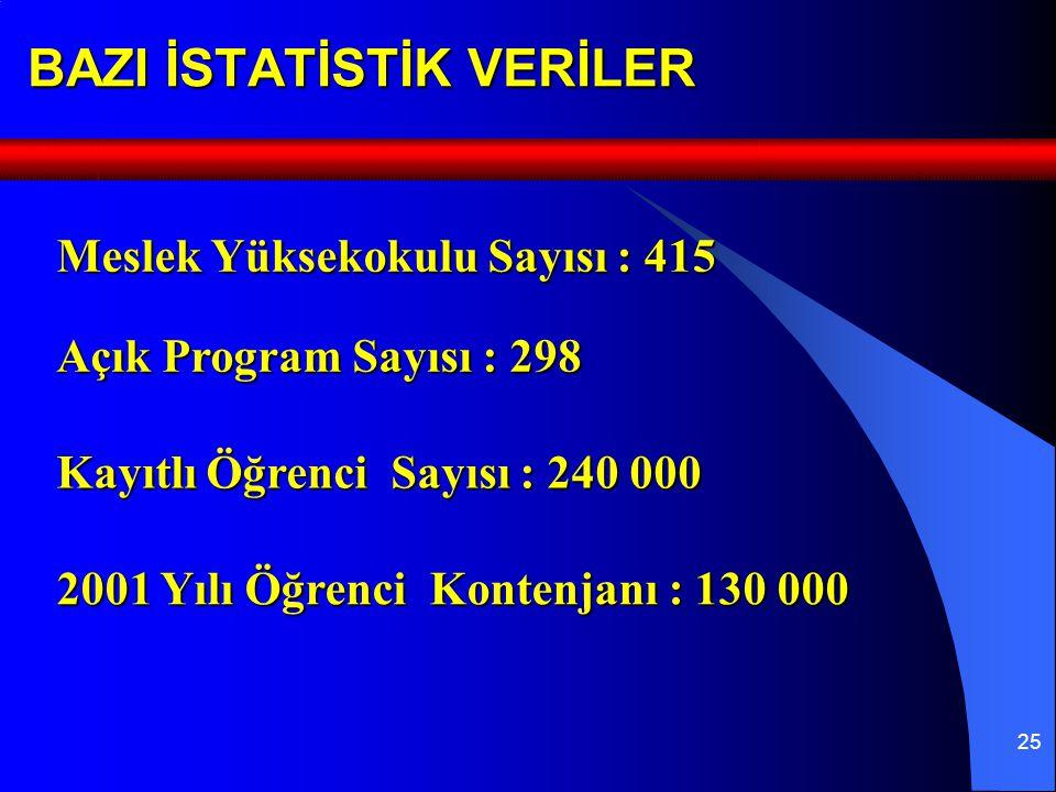 25 BAZI İSTATİSTİK VERİLER Açık Program Sayısı : 298 Meslek Yüksekokulu Sayısı : 415 Kayıtlı Öğrenci Sayısı : 240 000 2001 Yılı Öğrenci Kontenjanı : 130 000